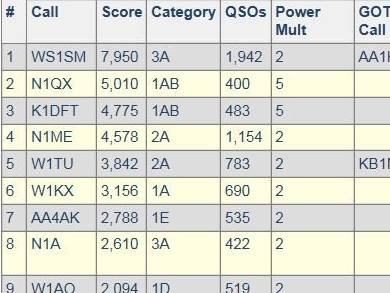 FD 2017 Results